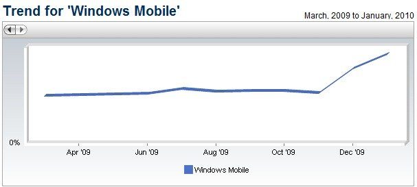 windows-mobile-browser-trend
