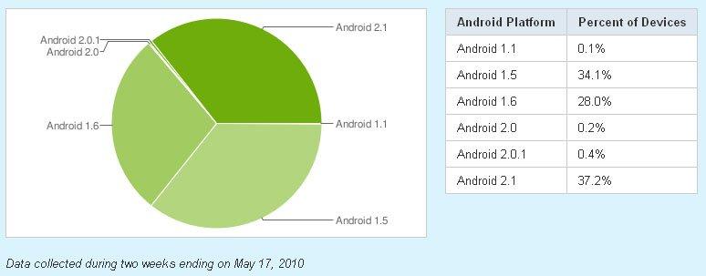 Доли разных версий Android на 17 мая 2010 года