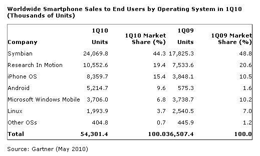 Продажи мобильных устройств на май 2010