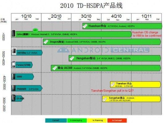 Модельный ряд Dopod на 2010 года