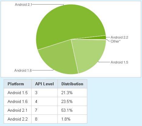 Доля версий операционной системы Android, июль 2010