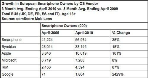 Доля мобильных операционных систем в Европе