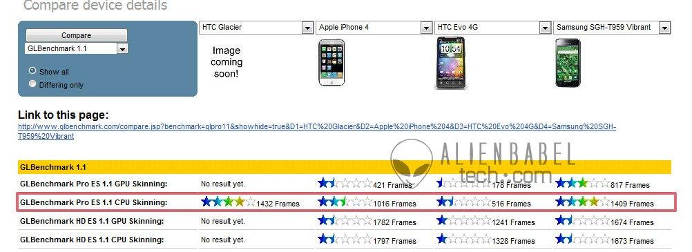 Результаты теста скорости HTC Glacier