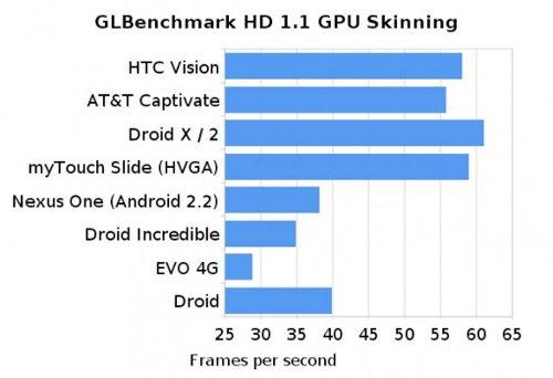 Результаты тесты подсистемы графики G2 (HTC Vision)
