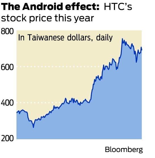Биржевая стоимость HTC