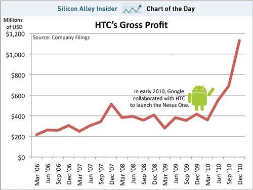 График роста прибыли HTC
