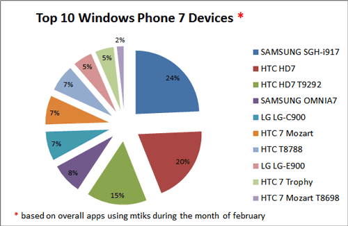 Топ-10 Windows Phone 7 телефонов