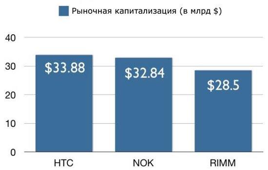 HTC опередила Nokia по уровню рыночной капитализации