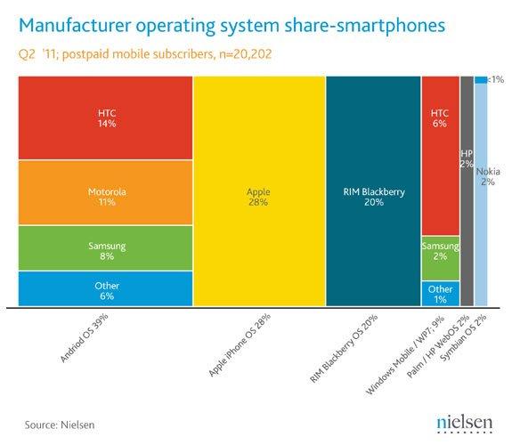 Рынок смартфонов США во 2-м квартале 2011 года