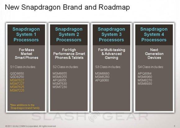 Новые категории Snapdragon