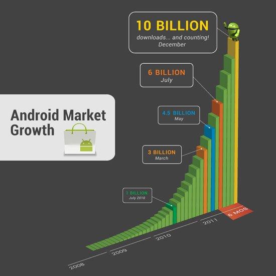 10 миллиардов загрузок в Android Market
