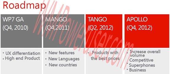 Планы по развитию ОС Windows Phone в 2012 году