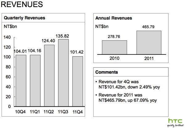 Доходы HTC в 2010–2011 годах