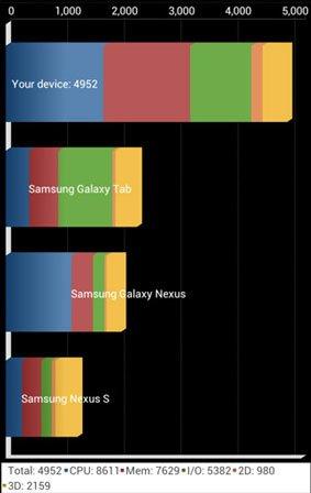 Результаты тестирования One X на Snapdragon S4 в Quadrant