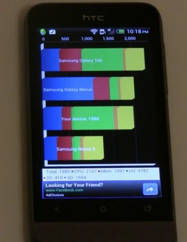 Тестирование HTC One V