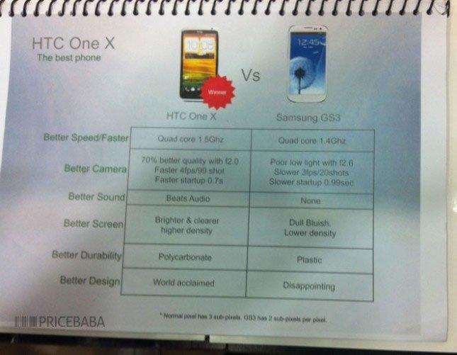 Список преимуществ One X над Galaxy S III