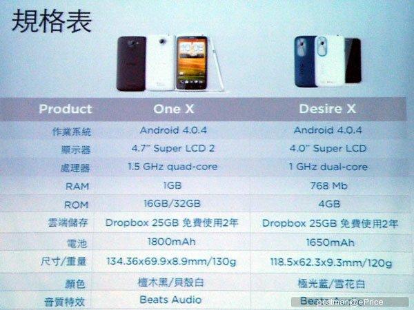 Сравнение основных характеристик One X и Desire X