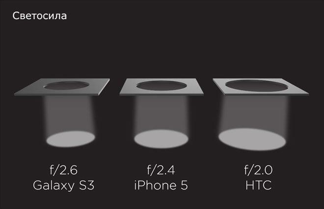 Светосила в HTC One и смартфонах конкурентов