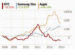 График стоимости акций HTC, Samsung и Apple
