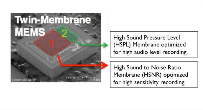 Двухмембранный микрофон в HTC One