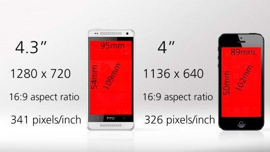 Сравнение экранов HTC One mini и iPhone 5