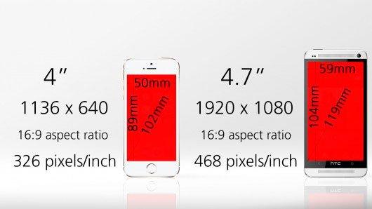 Сравнение iPhone 5s и HTC One: размеры экранов