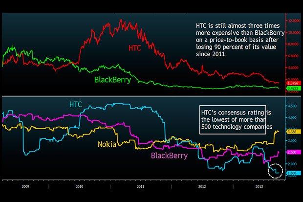 Оценка стоимости чистых активов и согласованный рейтинг HTC