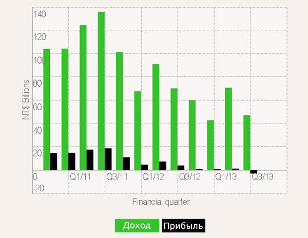 Поквартальные финансовые результаты работы HTC