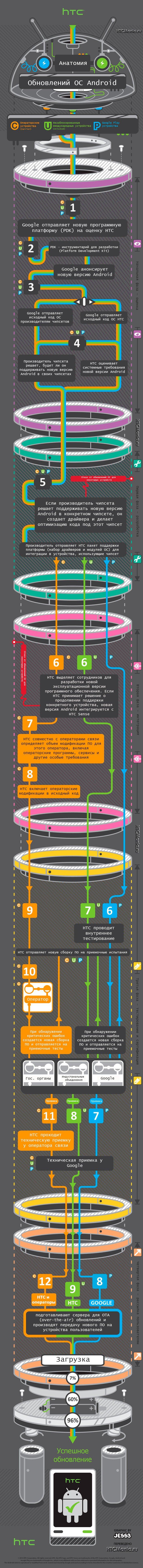 Процесс обновления Android-устройств HTC