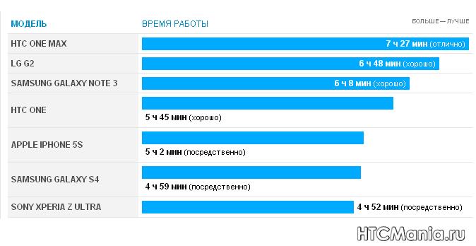 Длительность работы HTC One max и других смартфонов
