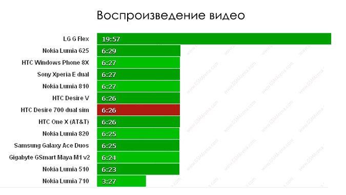 HTC Desire 700 Dual SIM — время работы аккумулятора при просмотре видео