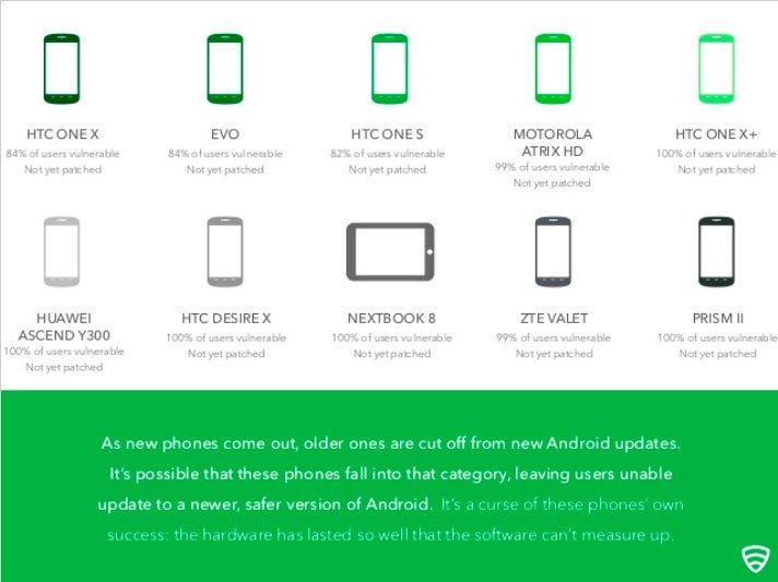 Смартфоны, подверженные уязвимости Heartbleed