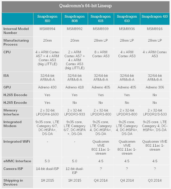 Характеристики 64-битных чипов Snapdragon 410, 610, 615, 808 и 810