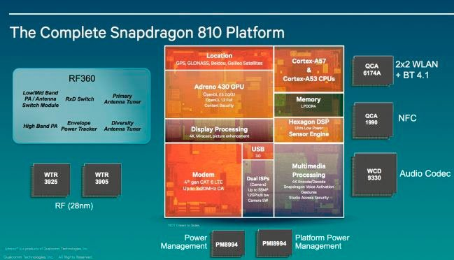 Архитектура платформы Snapdragon 808/810