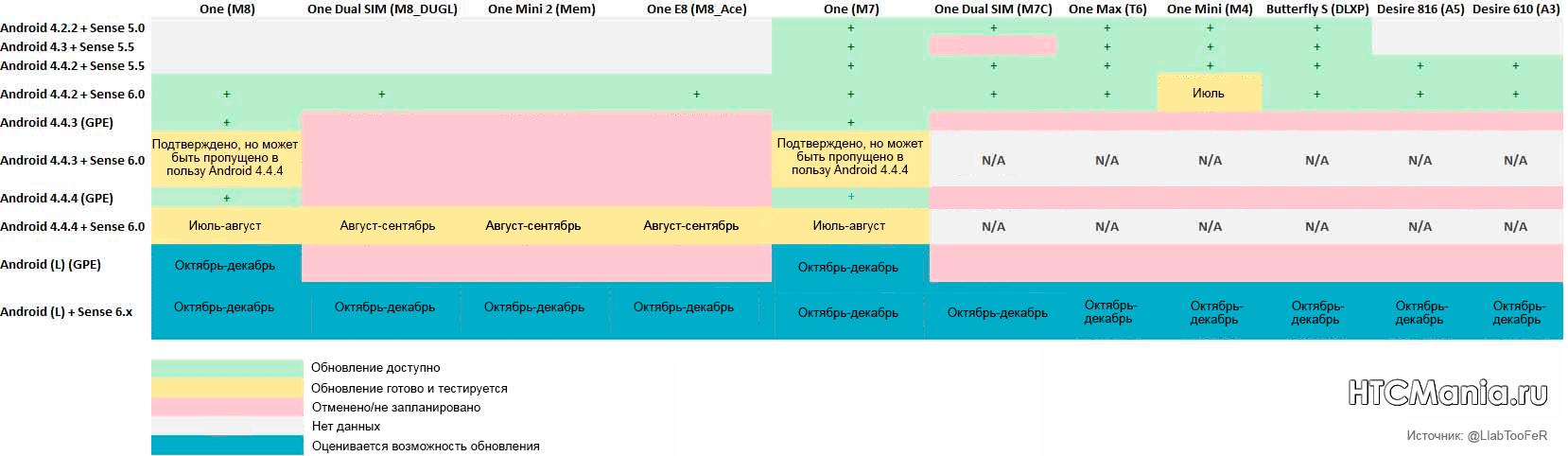План обновлений HTC на второе полугодие 2014 года