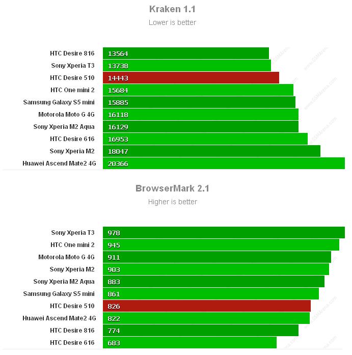 Производительность в браузерах HTC Desire 510