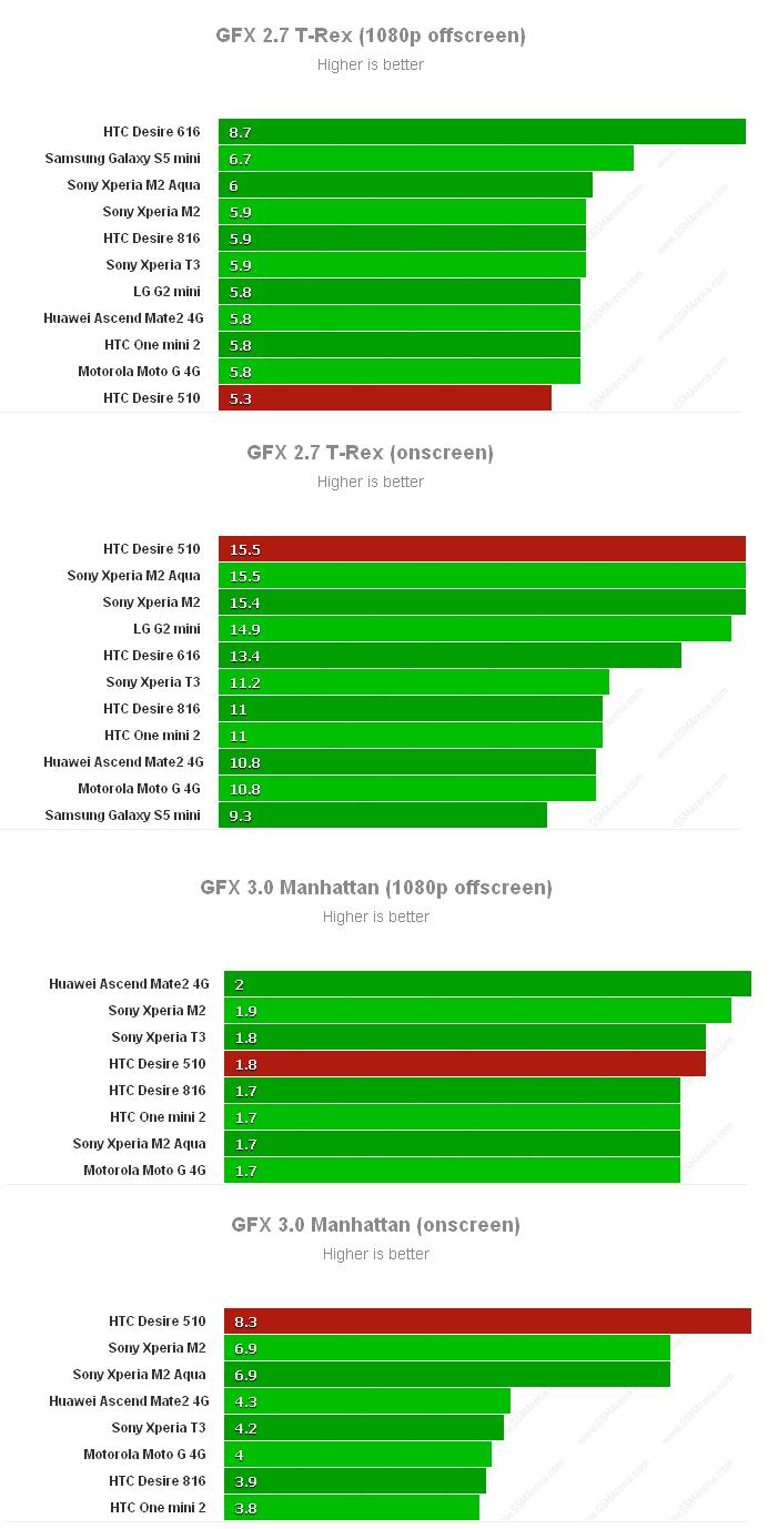 Результаты тестирования графики HTC Desire 510